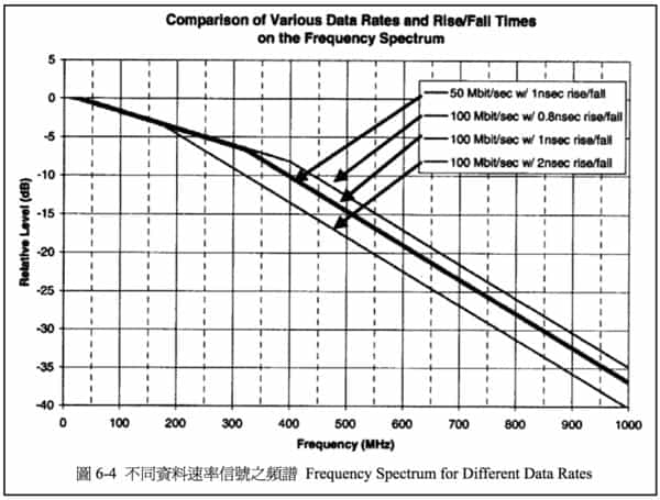 图6-4 不同資料速率信號之頻譜 Frequency Spectrum for Different Data Rates