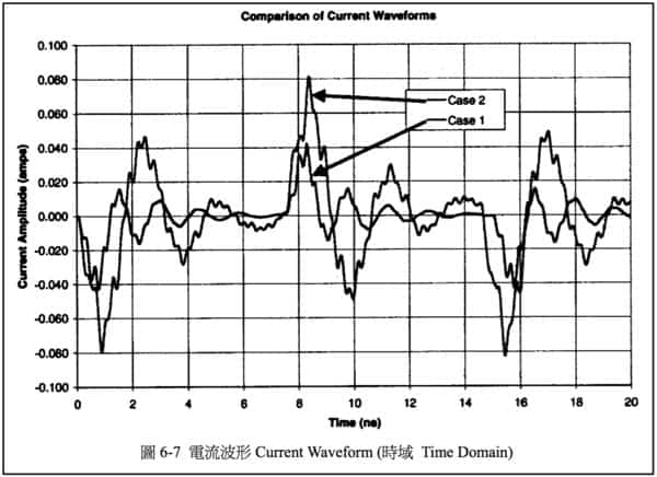 圖 6-7 電流波形 Current Waveform (時域 Time Domain)