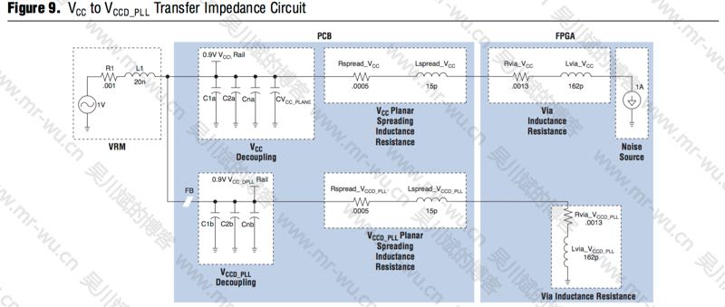 Figure 9. VCC to VCCD_PLL Transfer Impedance Circuit